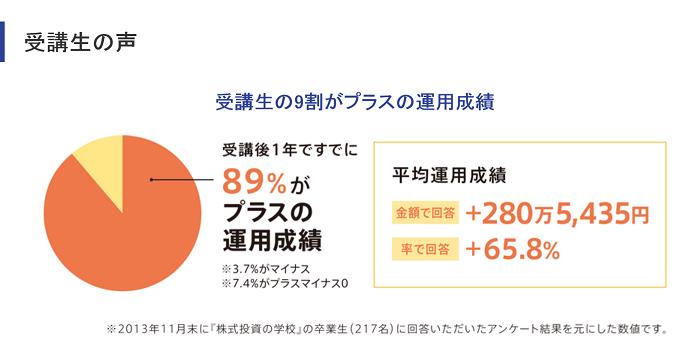 """""""受講生の運用成績のグラフ"""""""
