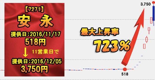 安永のチャート画像