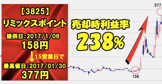 リミックスポイントのチャート画像