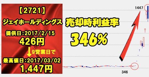 ジェイホールディングスのチャート画像