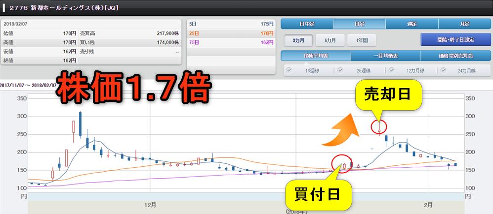 新都HDのチャート画像