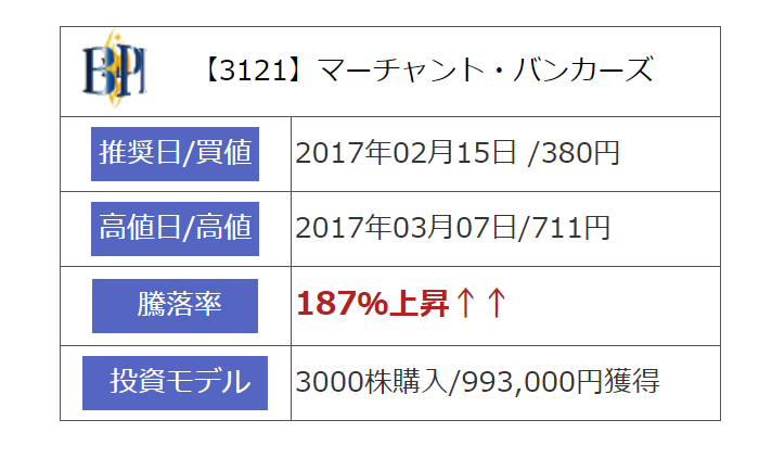 """""""マーチャント・バンカーズの上昇実績"""""""