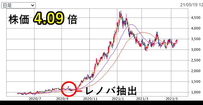 レノバ株価