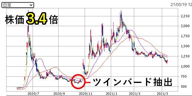 ツインバード株価