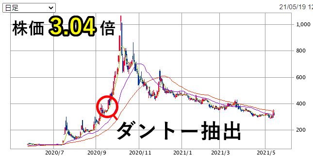 ダントー株価