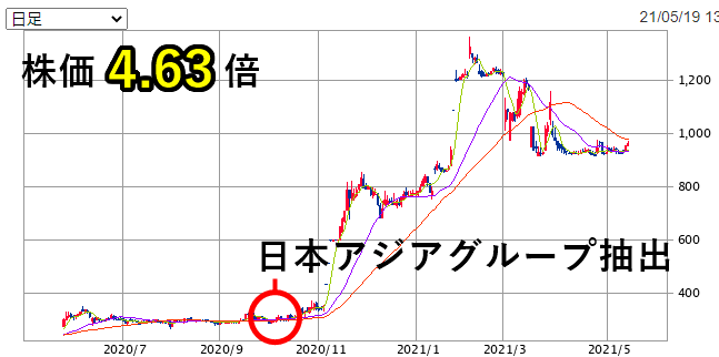 日本アジアグループ株価