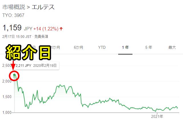 エルテスのチャート