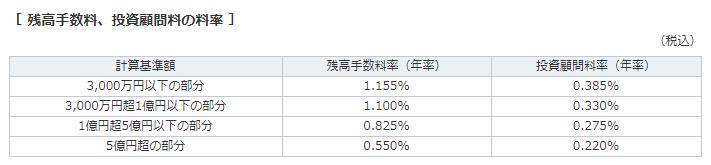 三菱UFJ信託銀行の成功報酬額